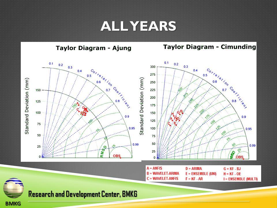BMKG Research and Development Center, BMKG ALL YEARS