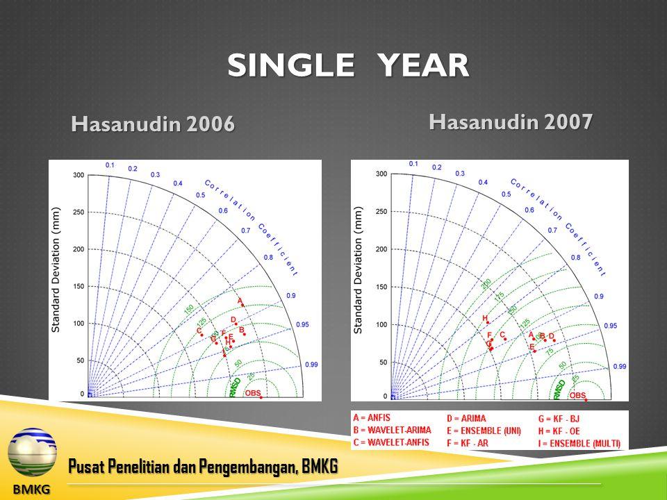 BMKG Pusat Penelitian dan Pengembangan, BMKG SINGLE YEAR Hasanudin 2006 Hasanudin 2007