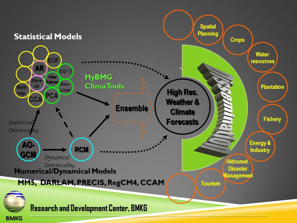 BMKG Research and Development Center, BMKG AR Wave- let FilterKalman ANFIS EOF AO-GCM Multi- regr.