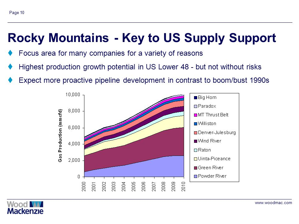 www.woodmac.com Page 10 Rocky Mountains - Key to US Supply Support tFocus area for many companies for a variety of reasons tHighest production growth