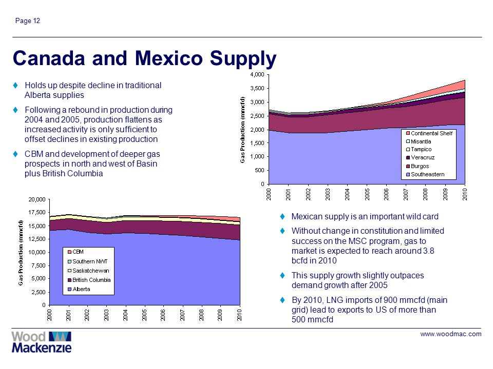 www.woodmac.com Page 12 Canada and Mexico Supply tHolds up despite decline in traditional Alberta supplies tFollowing a rebound in production during 2
