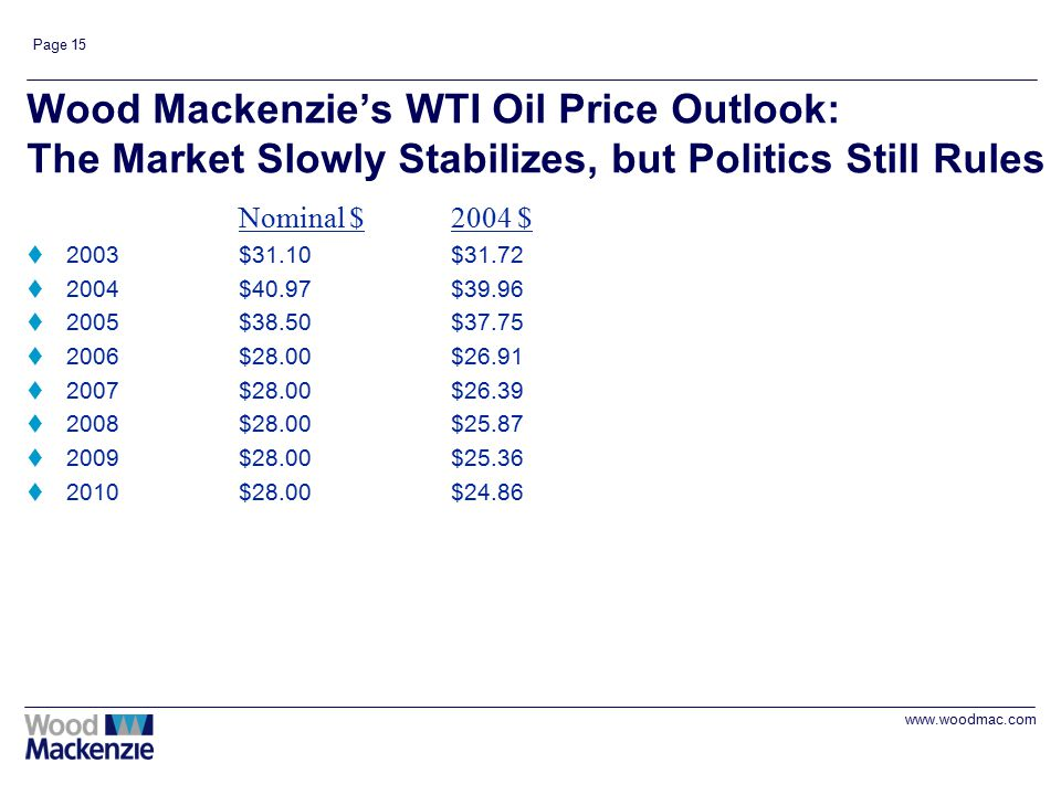 www.woodmac.com Page 15 Wood Mackenzie's WTI Oil Price Outlook: The Market Slowly Stabilizes, but Politics Still Rules Nominal $2004 $ t2003$31.10$31.