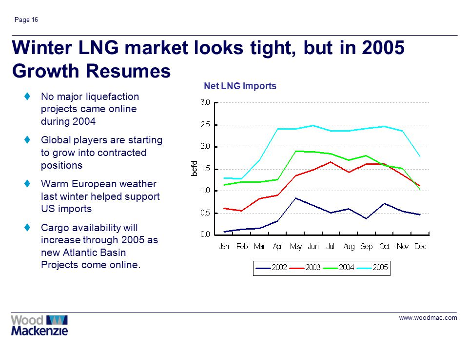 www.woodmac.com Page 16 Winter LNG market looks tight, but in 2005 Growth Resumes tNo major liquefaction projects came online during 2004 tGlobal play