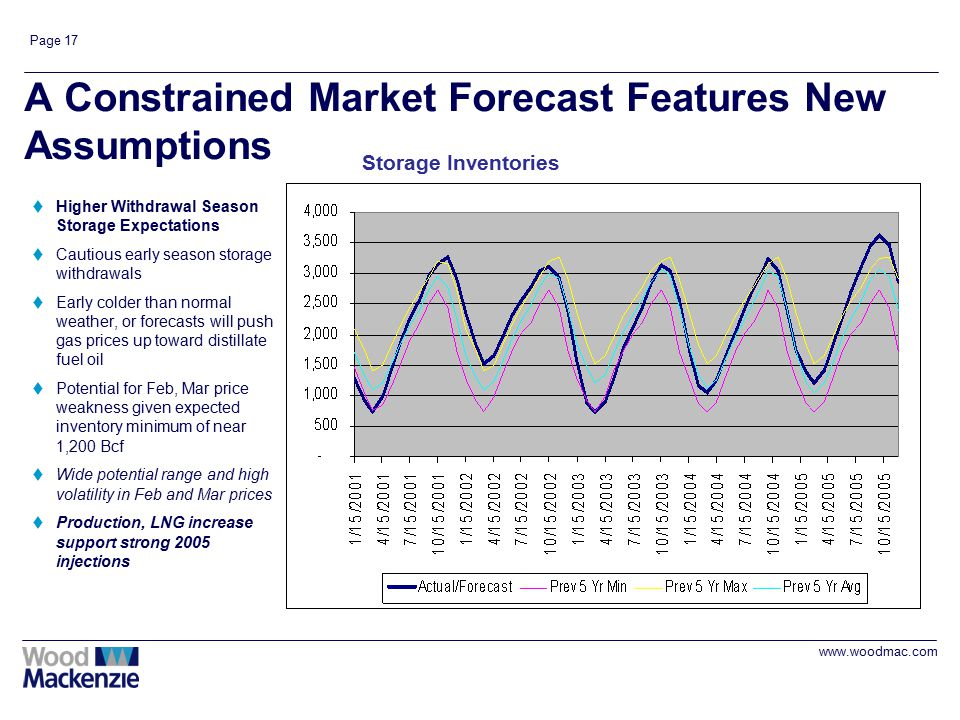 www.woodmac.com Page 17 A Constrained Market Forecast Features New Assumptions tHigher Withdrawal Season Storage Expectations tCautious early season s