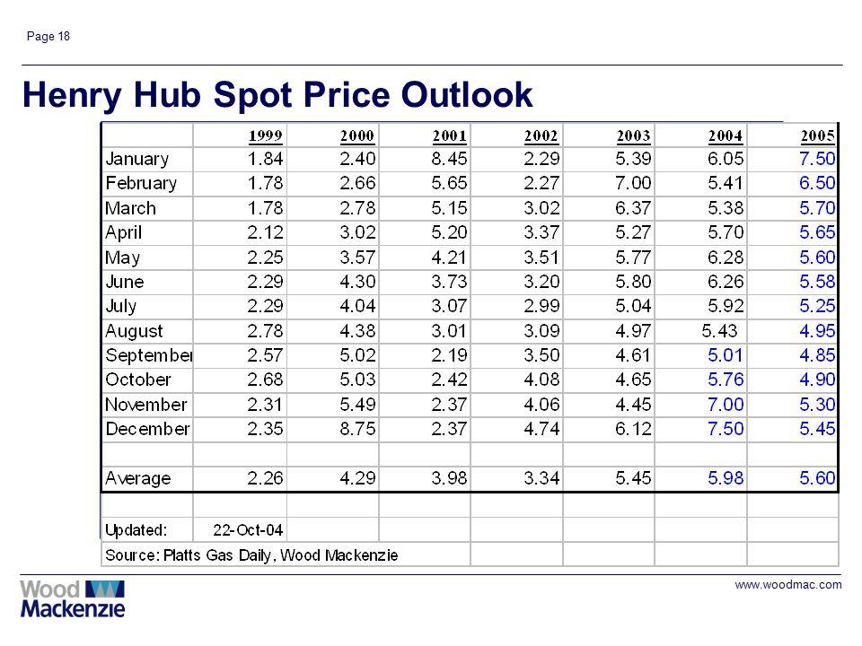 www.woodmac.com Page 18 Henry Hub Spot Price Outlook