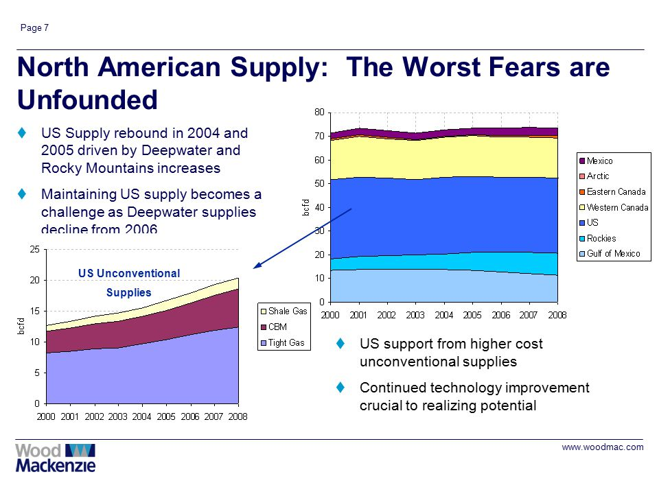 www.woodmac.com Page 7 North American Supply: The Worst Fears are Unfounded tUS Supply rebound in 2004 and 2005 driven by Deepwater and Rocky Mountains increases tMaintaining US supply becomes a challenge as Deepwater supplies decline from 2006 tUS support from higher cost unconventional supplies tContinued technology improvement crucial to realizing potential US Unconventional Supplies