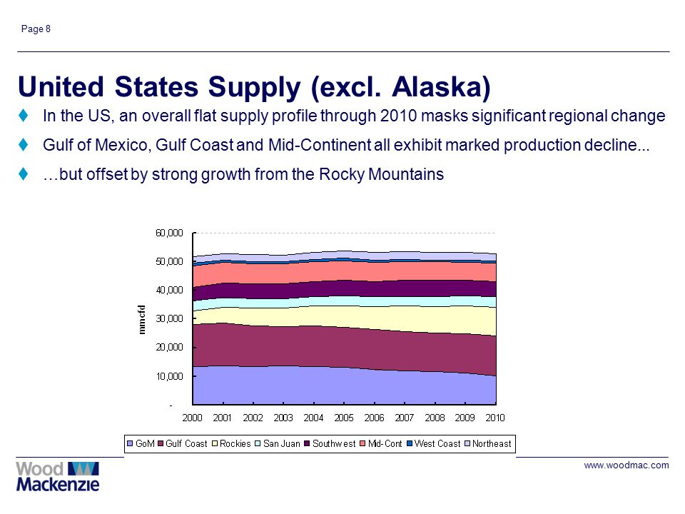 www.woodmac.com Page 8 United States Supply (excl. Alaska) tIn the US, an overall flat supply profile through 2010 masks significant regional change t