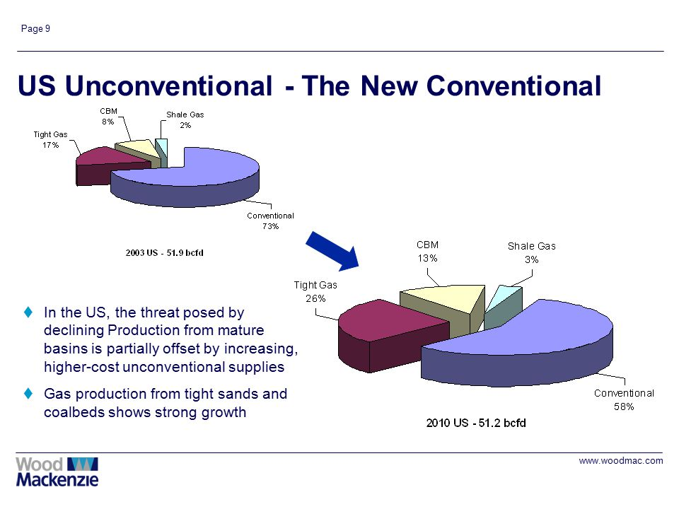 www.woodmac.com Page 9 US Unconventional - The New Conventional tIn the US, the threat posed by declining Production from mature basins is partially offset by increasing, higher-cost unconventional supplies tGas production from tight sands and coalbeds shows strong growth