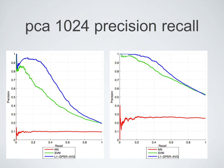 pca 1024 precision recall