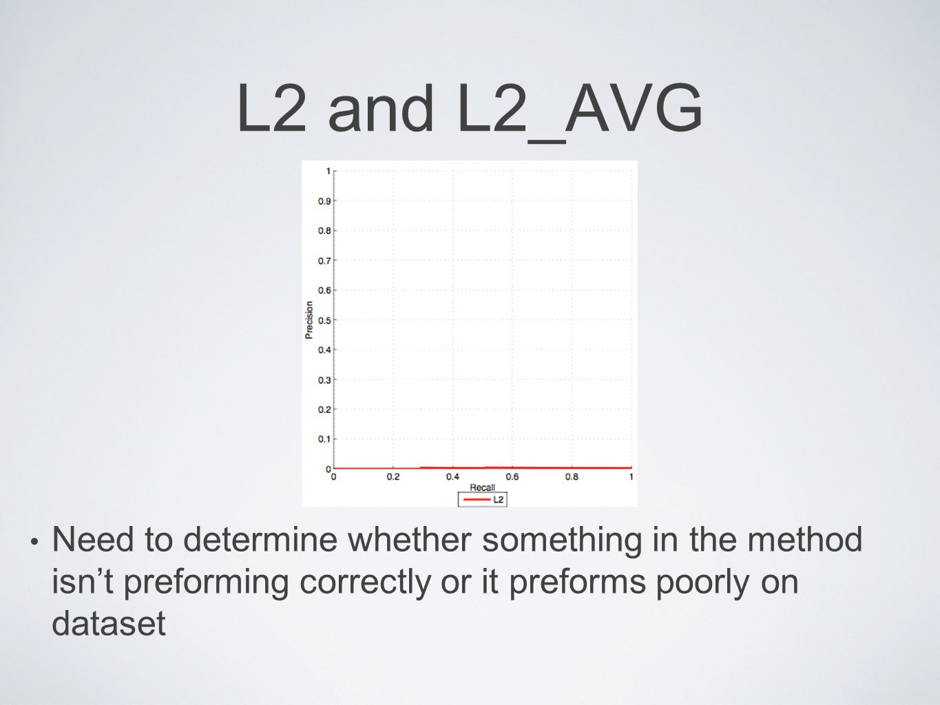 L2 and L2_AVG Need to determine whether something in the method isn't preforming correctly or it preforms poorly on dataset