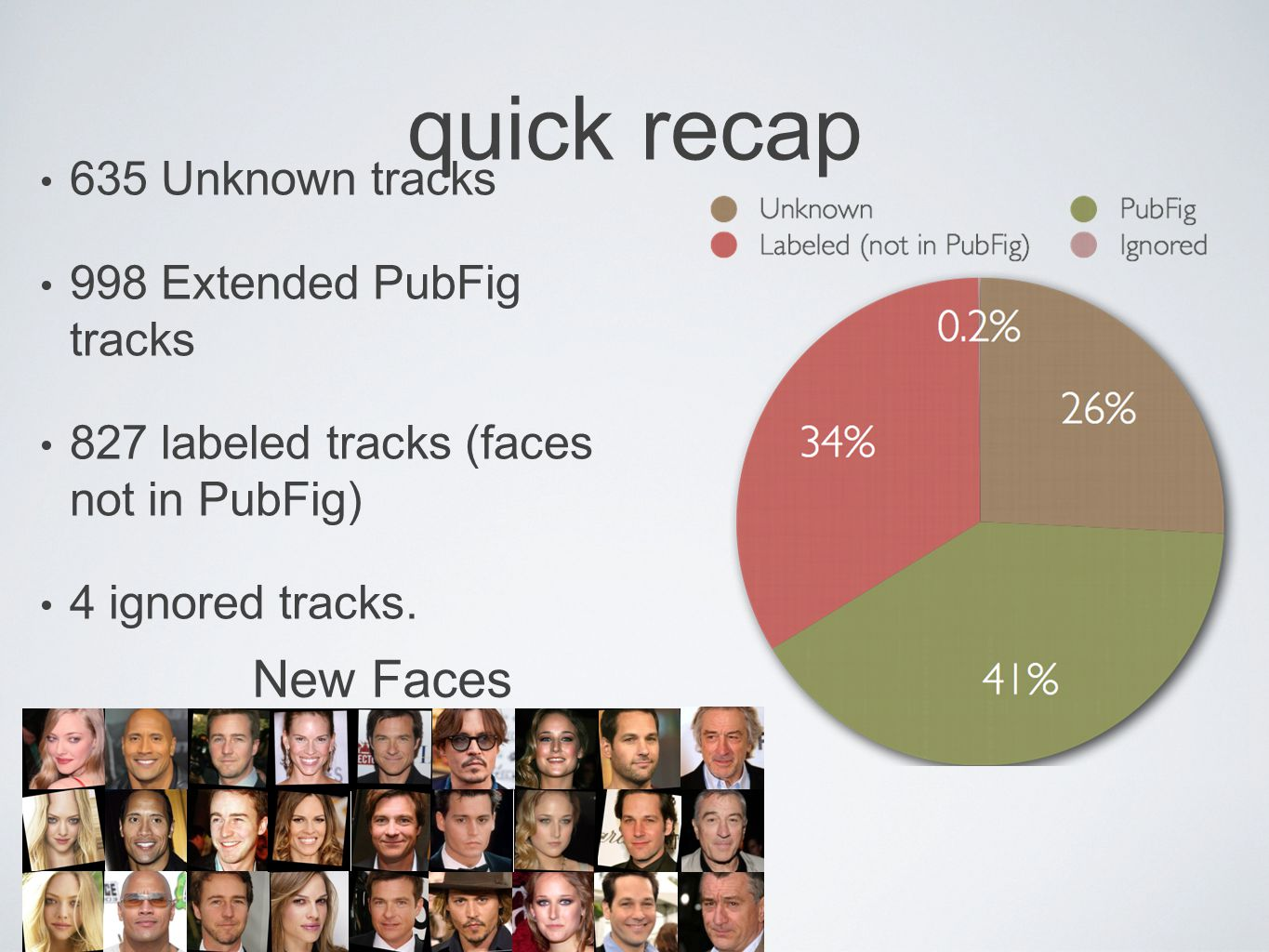 quick recap 635 Unknown tracks 998 Extended PubFig tracks 827 labeled tracks (faces not in PubFig) 4 ignored tracks. New Faces