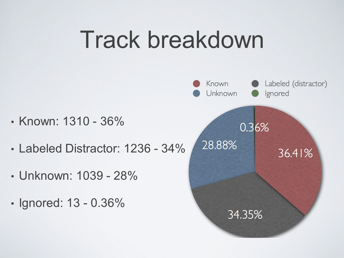 Track breakdown Known: 1310 - 36% Labeled Distractor: 1236 - 34% Unknown: 1039 - 28% Ignored: 13 - 0.36%