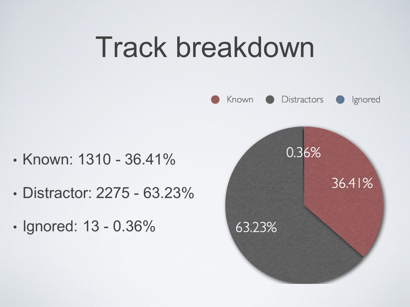 Track breakdown Known: 1310 - 36.41% Distractor: 2275 - 63.23% Ignored: 13 - 0.36%