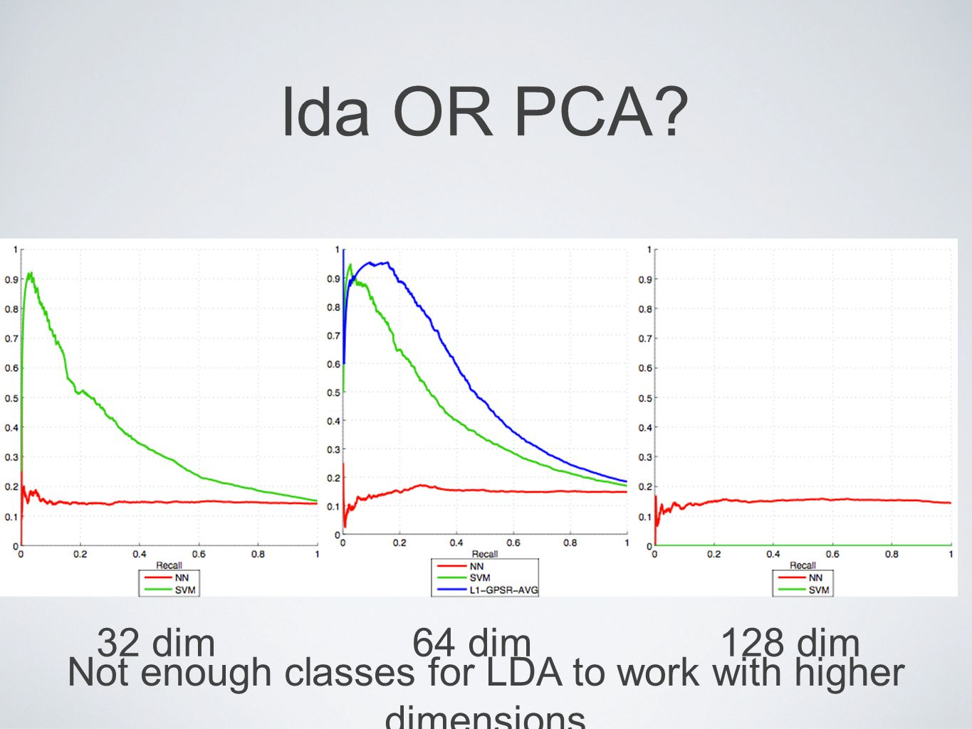 lda OR PCA? 32 dim64 dim128 dim Not enough classes for LDA to work with higher dimensions