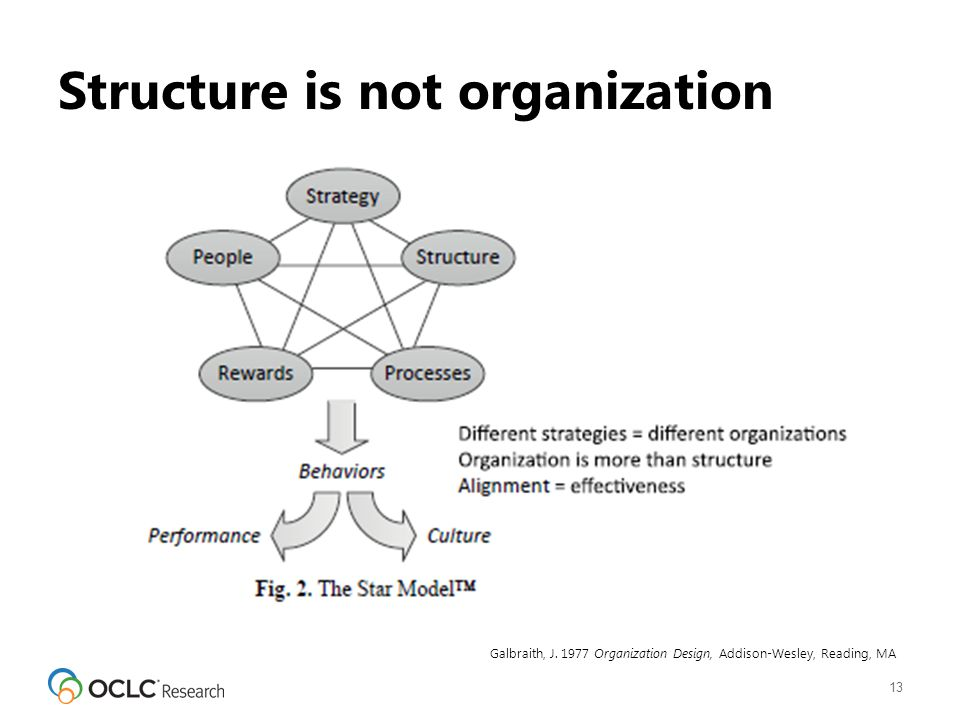 Structure is not organization 13 Galbraith, J.