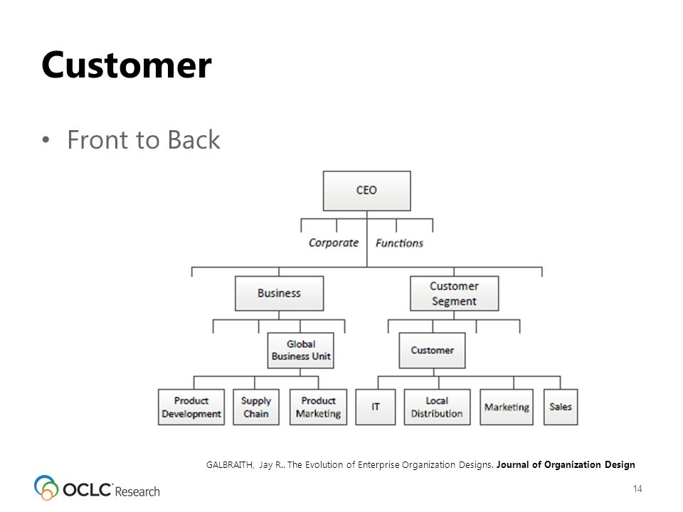 Customer Front to Back 14 GALBRAITH, Jay R.. The Evolution of Enterprise Organization Designs.