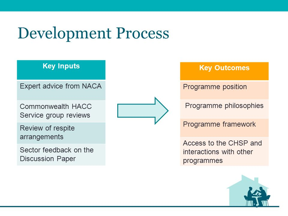 Post Discussion Paper Key design changes since the Discussion Paper: Introducing a transition period to support transition to the CHSP Describing CHSP services as 'entry level' rather than 'basic' Support for grandfathering arrangements for existing clients Programme Framework based on target groups not outcomes