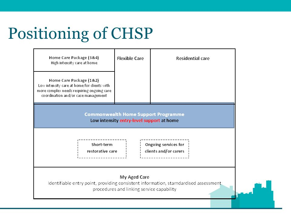 Programme Philosophies Restorative Care Approaches (including wellness and reablement) Three different yet complementary methods of intervention The CHSP Good Practice Guide will help providers understand and implement concepts Consumer direction Works in partnership with a wellness approach Empowers individuals to take charge of decision making about their care and services Does not provide individual budgets