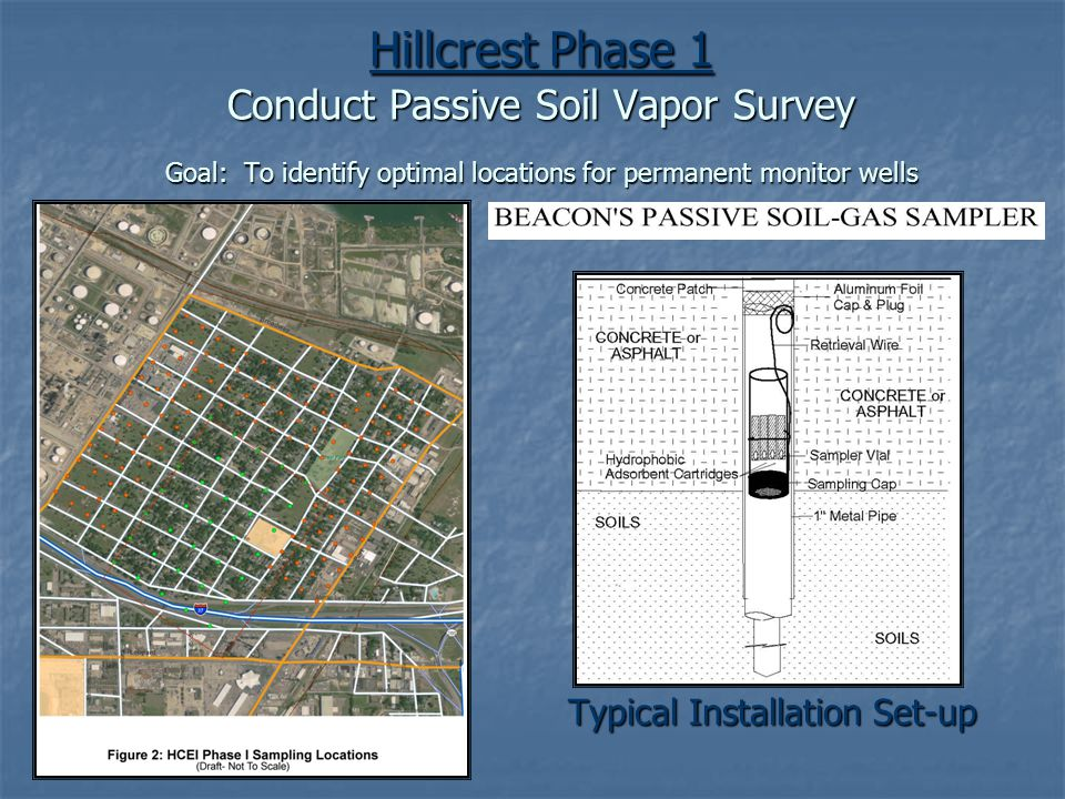 Hillcrest Phase 1 Conduct Passive Soil Vapor Survey Goal: To identify optimal locations for permanent monitor wells Typical Installation Set-up