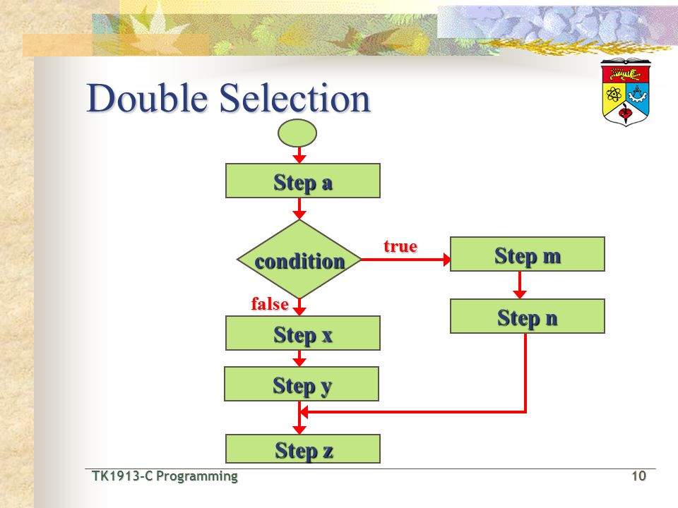 TK1913-C Programming10 TK1913-C Programming 10 Double Selection Step a condition Step m Step n Step z true false Step x Step y Step a condition Step m