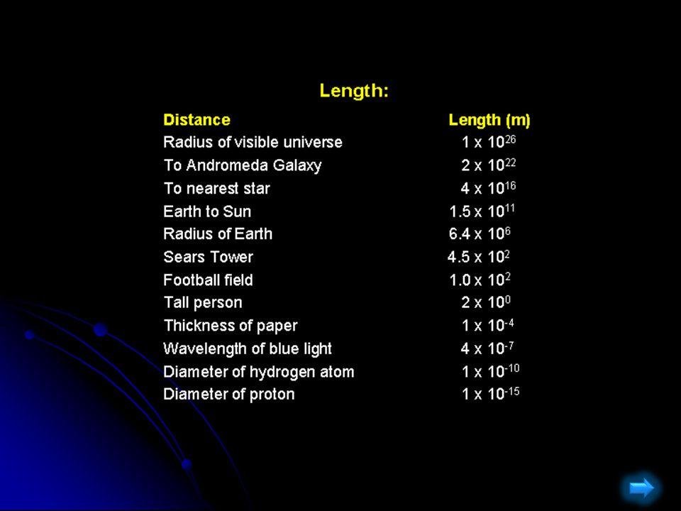 How we measure things.How we measure things.