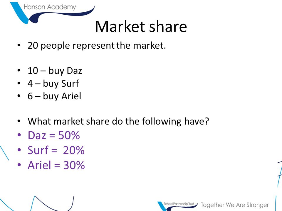 Market share 20 people represent the market. 10 – buy Daz 4 – buy Surf 6 – buy Ariel What market share do the following have? Daz = 50% Surf = 20% Ari