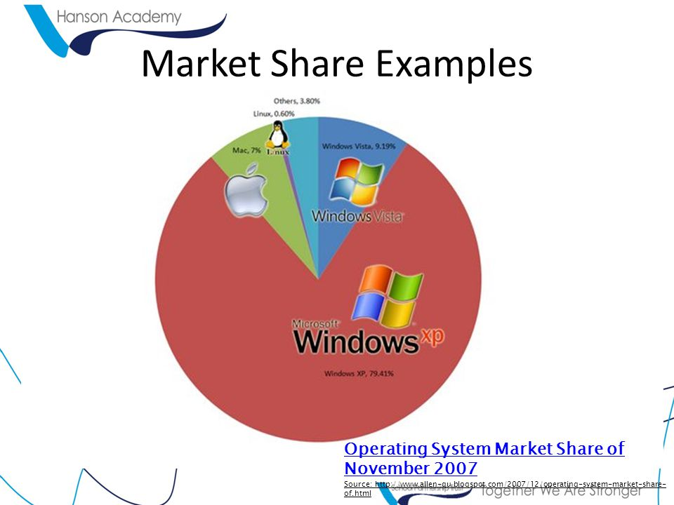 Market Share Examples Operating System Market Share of November 2007 Source: http://www.allen-qu.blogspot.com/2007/12/operating-system-market-share- of.html
