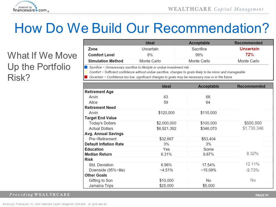 ©Copyright Financeware, Inc., d/b/a Wealthcare Capital Management 2003-2008 All rights reserved P r o v i d i n g W E A L T H C A R E PAGE 11 How Do We Build Our Recommendation.