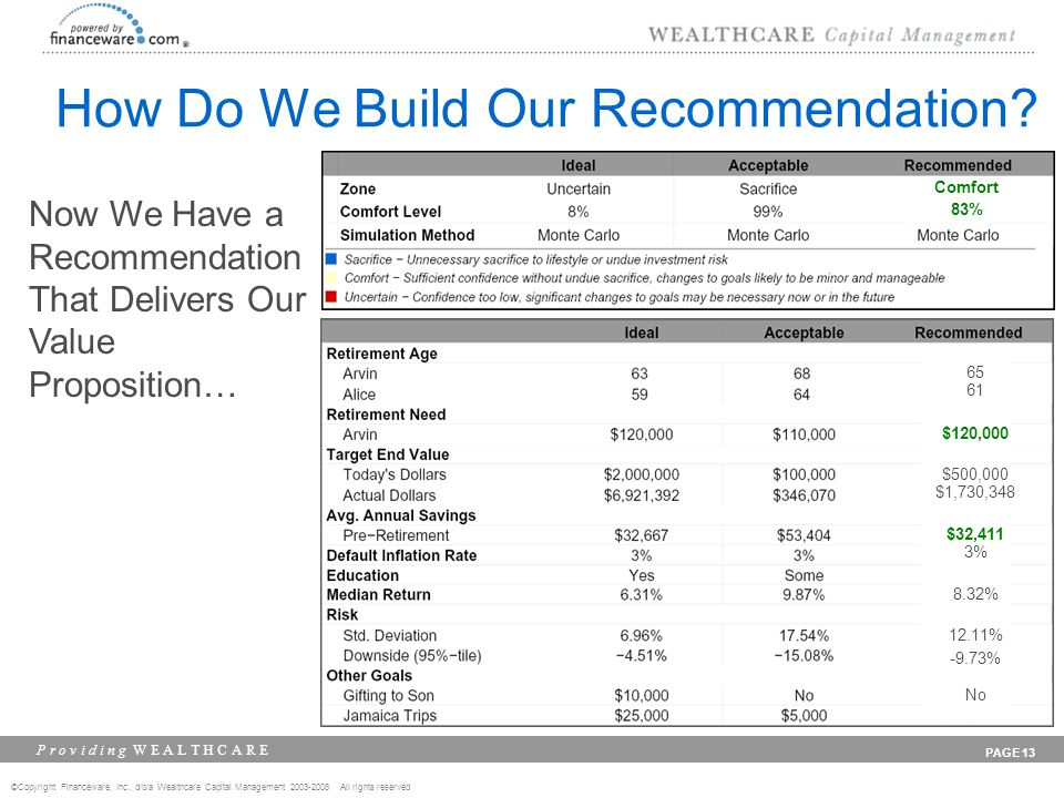 ©Copyright Financeware, Inc., d/b/a Wealthcare Capital Management 2003-2008 All rights reserved P r o v i d i n g W E A L T H C A R E PAGE 13 How Do We Build Our Recommendation.