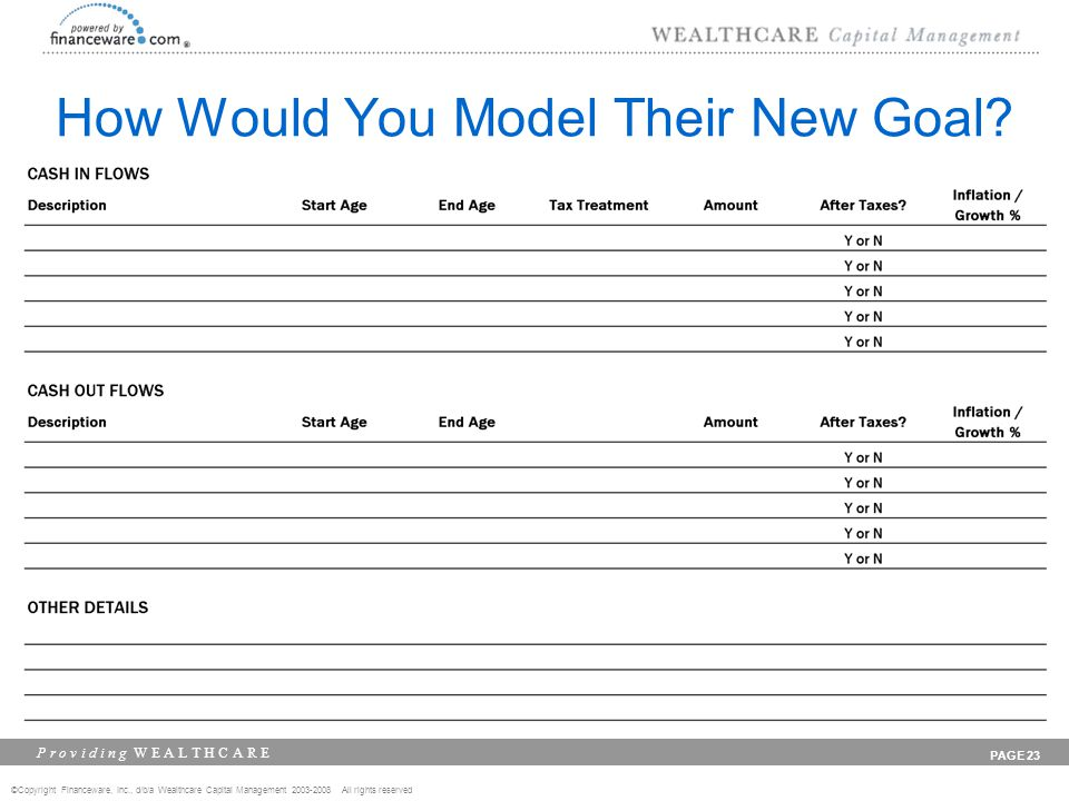 ©Copyright Financeware, Inc., d/b/a Wealthcare Capital Management 2003-2008 All rights reserved P r o v i d i n g W E A L T H C A R E PAGE 23 How Would You Model Their New Goal