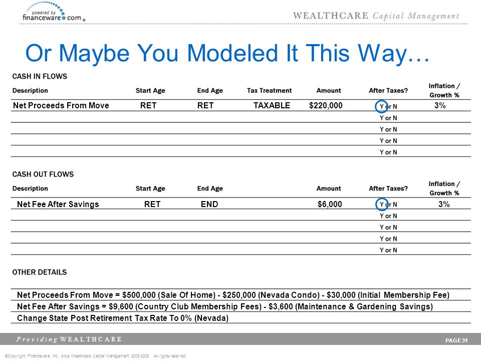 ©Copyright Financeware, Inc., d/b/a Wealthcare Capital Management 2003-2008 All rights reserved P r o v i d i n g W E A L T H C A R E PAGE 31 Or Maybe You Modeled It This Way… Net Proceeds From MoveRETRETTAXABLE$220,0003% Net Fee After SavingsRETENDN/A$6,0003% Net Proceeds From Move = $500,000 (Sale Of Home) - $250,000 (Nevada Condo) - $30,000 (Initial Membership Fee) Net Fee After Savings = $9,600 (Country Club Membership Fees) - $3,600 (Maintenance & Gardening Savings) Change State Post Retirement Tax Rate To 0% (Nevada)
