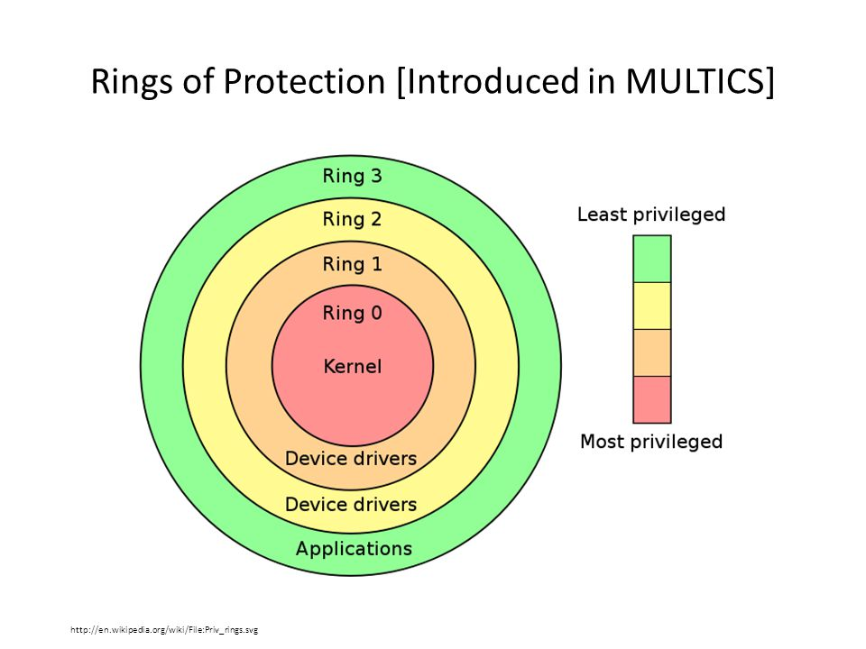 Rings of Protection [Introduced in MULTICS] http://en.wikipedia.org/wiki/File:Priv_rings.svg
