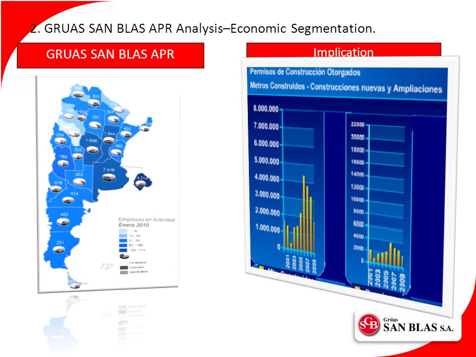 Implication 2. GRUAS SAN BLAS APR Analysis–Economic Segmentation. GRUAS SAN BLAS APR