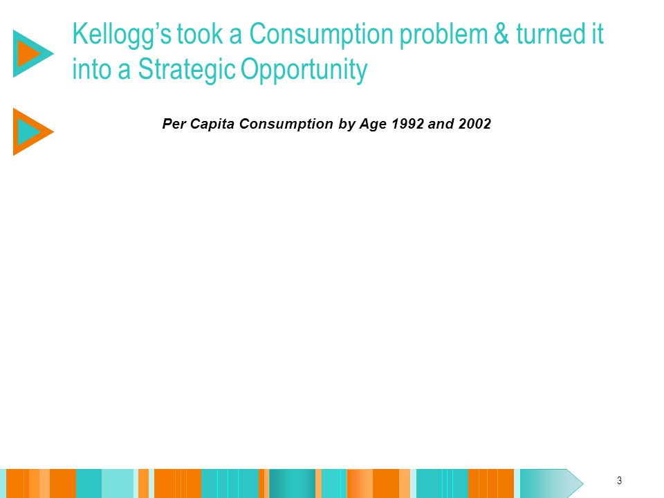 3 Per Capita Consumption by Age 1992 and 2002 Kellogg's took a Consumption problem & turned it into a Strategic Opportunity