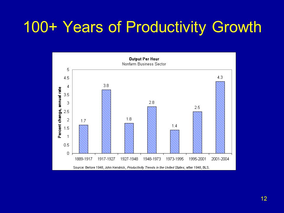 12 100+ Years of Productivity Growth