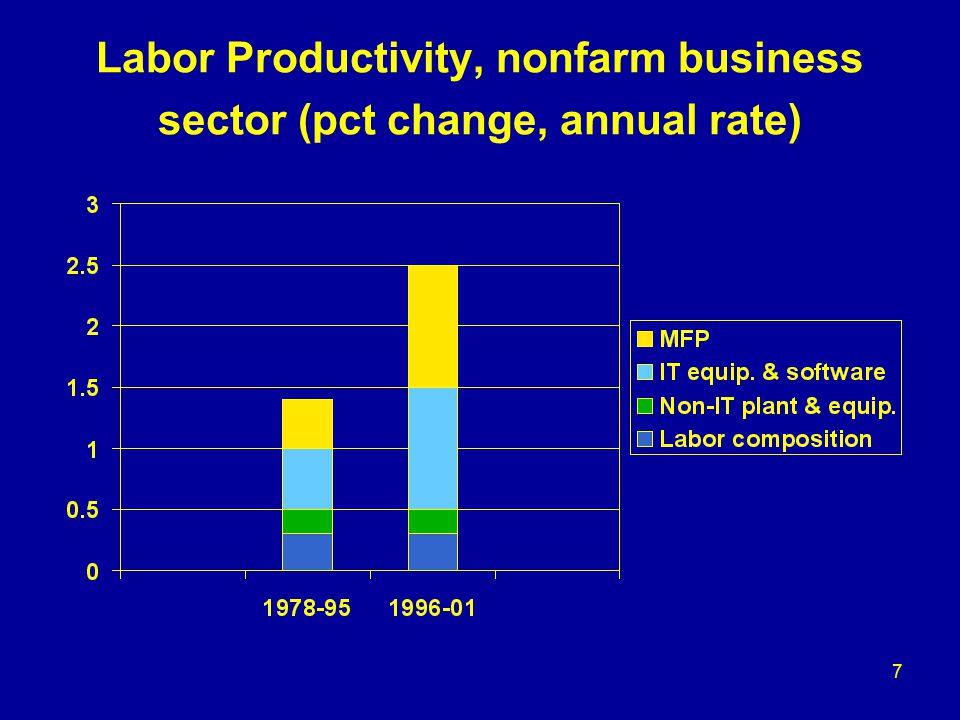 7 Labor Productivity, nonfarm business sector (pct change, annual rate)