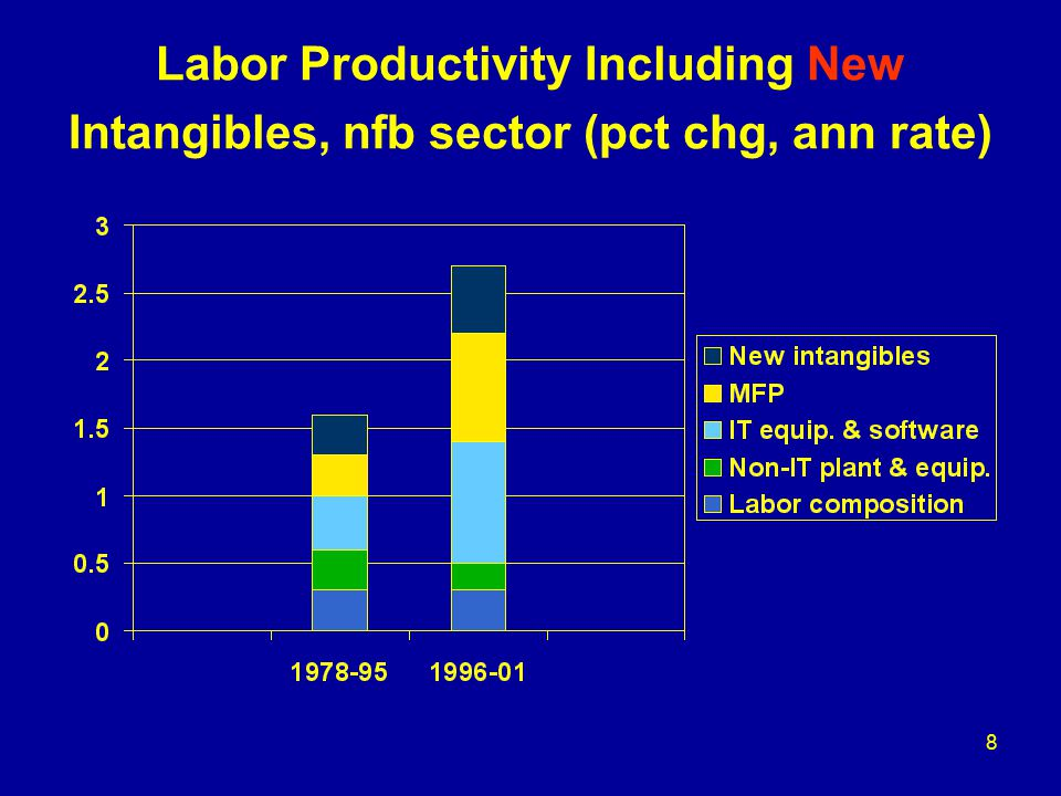 9 Implications for Thinking about Capacity Growth rate of labor productivity higher with intangibles.