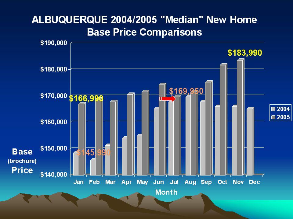 SALESTRAQ TM Of New Mexico New Home Base Price Stats Albuquerque / Rio Rancho / Los Lunas