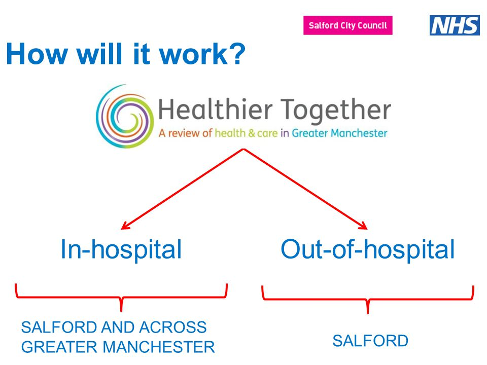 How will it work In-hospitalOut-of-hospital SALFORD AND ACROSS GREATER MANCHESTER SALFORD