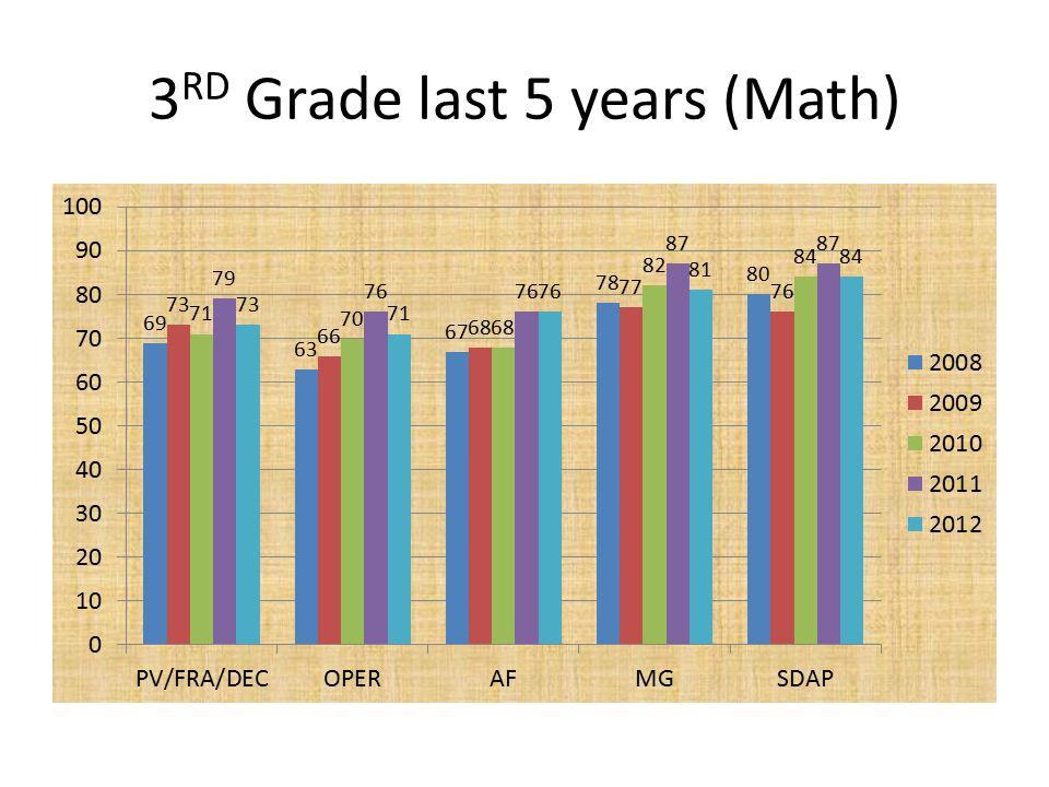 3 RD Grade last 5 years (Math)