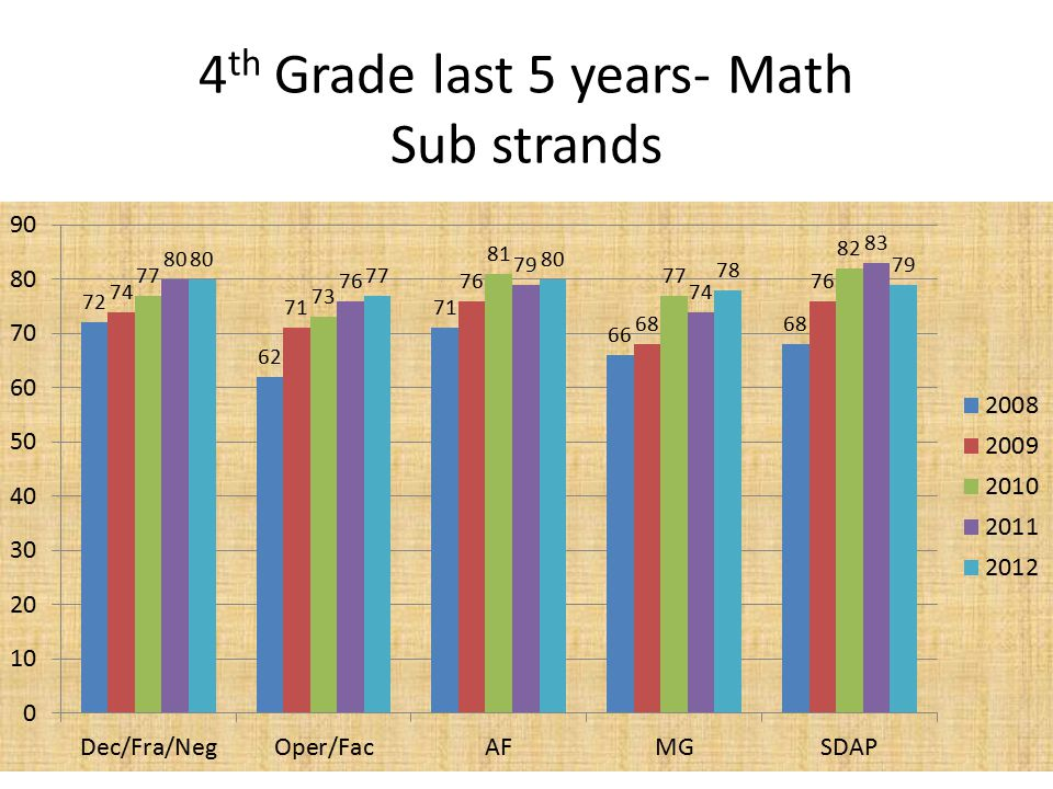 4 th Grade last 5 years- Math Sub strands