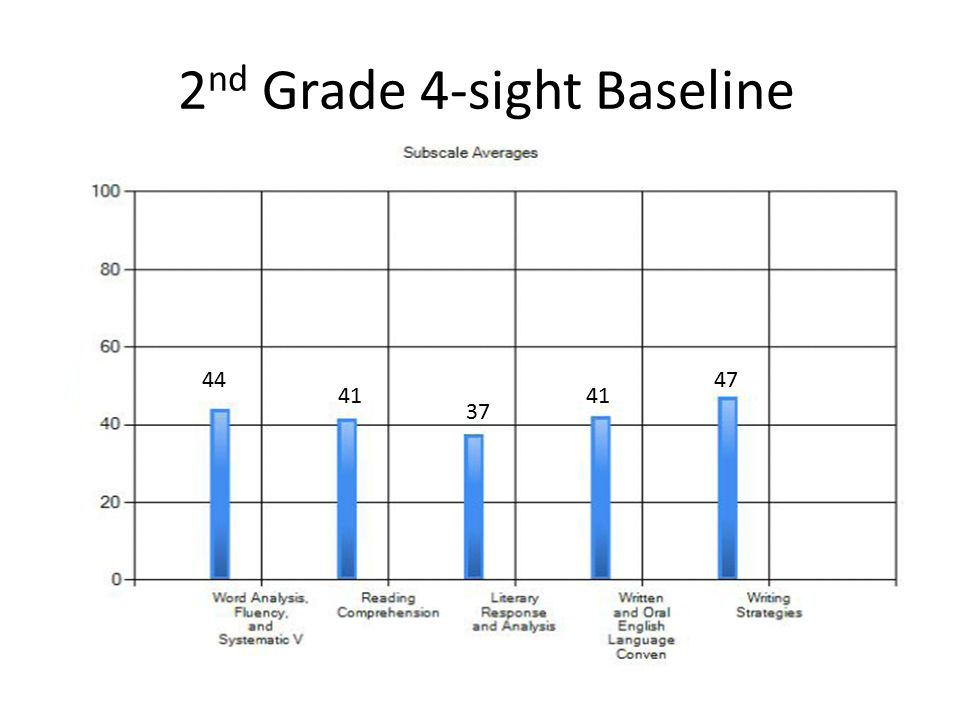 2 nd Grade 4-sight Baseline 44 41 37 41 47