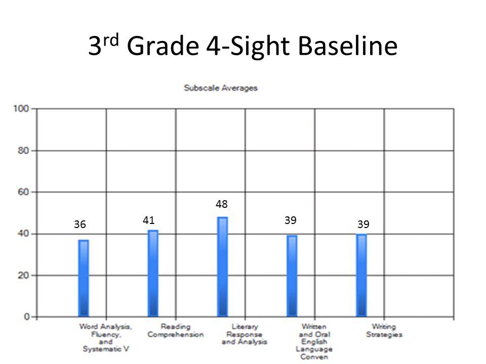 3 rd Grade 4-Sight Baseline 36 41 48 39