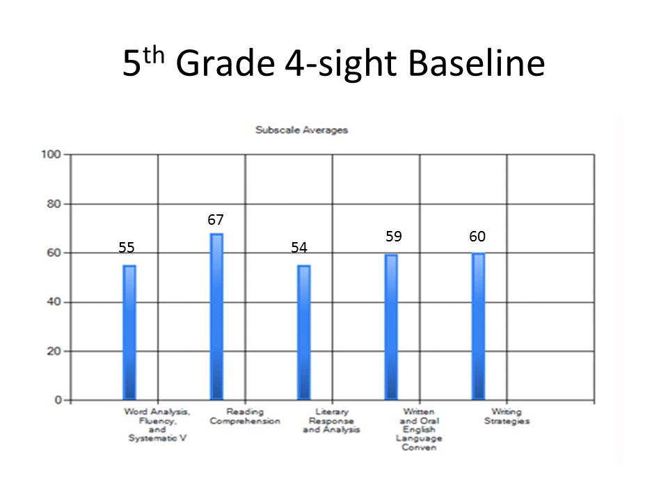5 th Grade 4-sight Baseline 55 67 54 5960