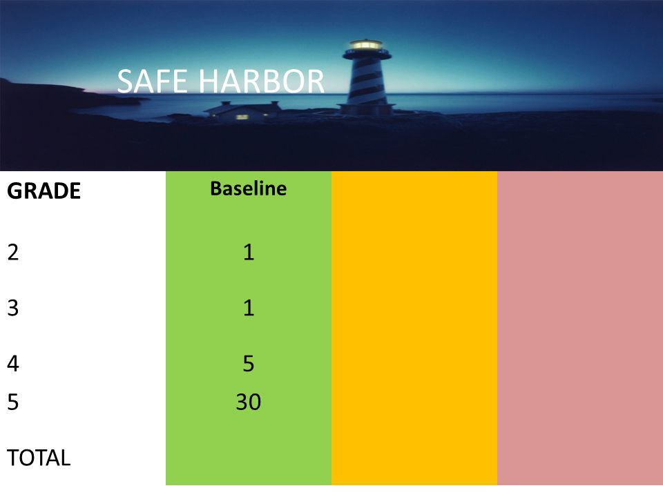 GRADE Baseline 21 31 45 530 TOTAL SAFE HARBOR