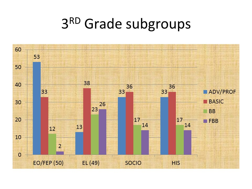 3 RD Grade subgroups
