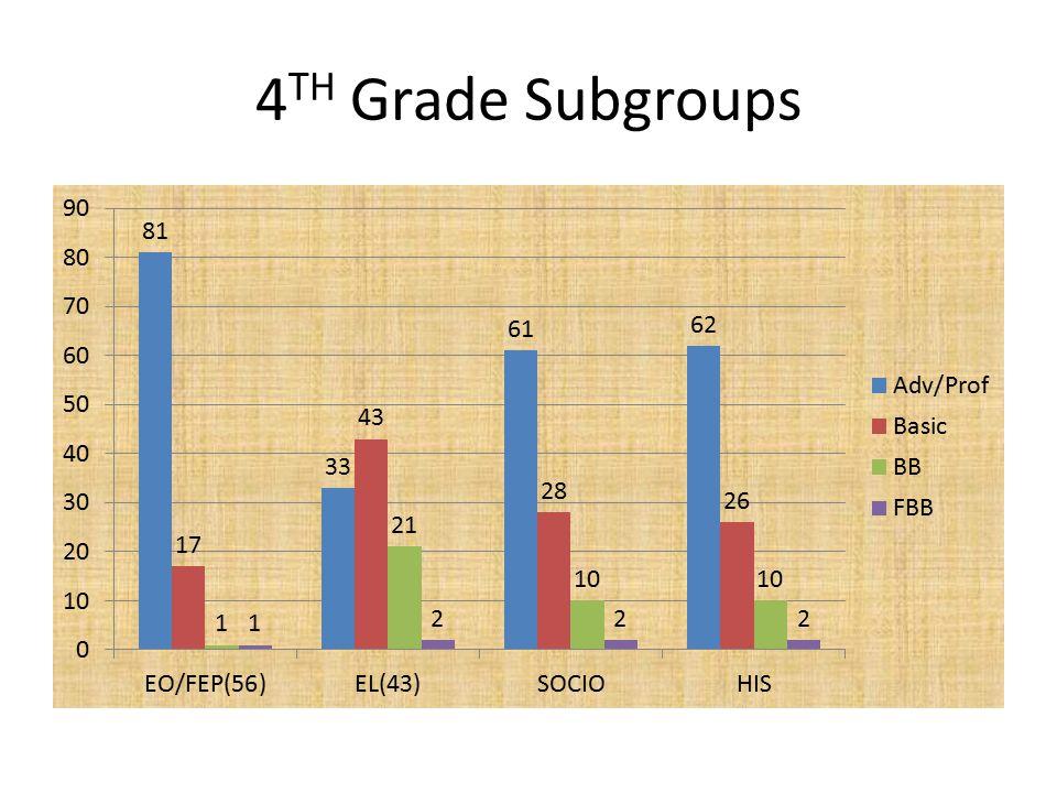 4 TH Grade Subgroups