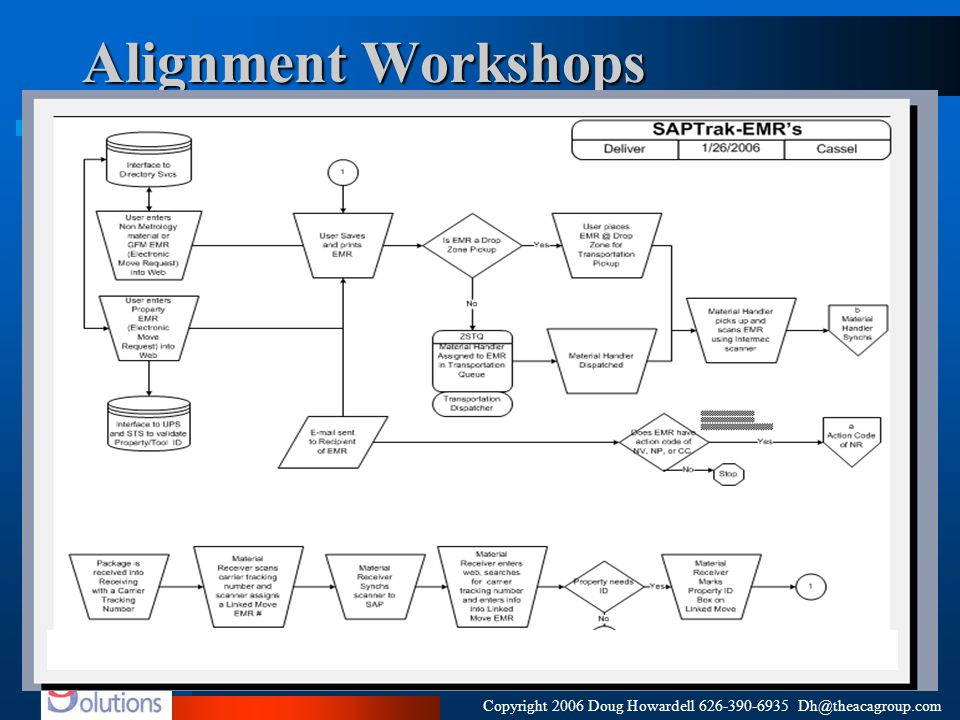 Copyright 2006 Doug Howardell 626-390-6935 Dh@theacagroup.com Alignment Workshops