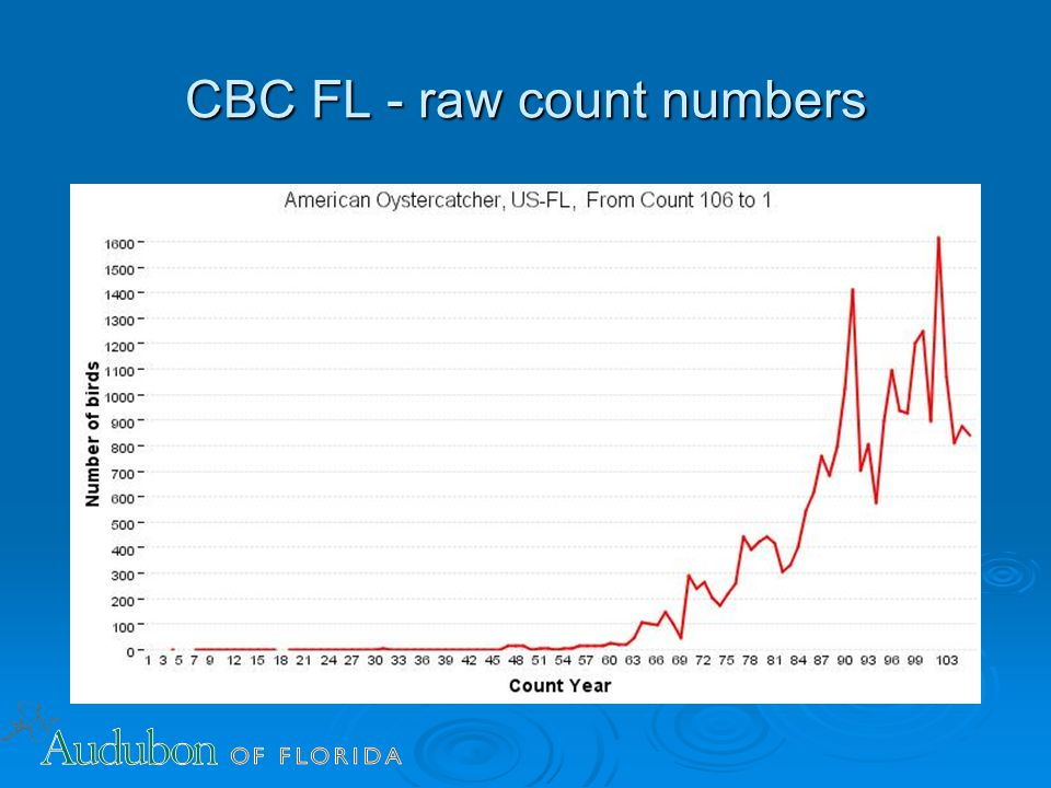 Data: Raw count numbers  The graph was generated using raw count numbers for the species selected.
