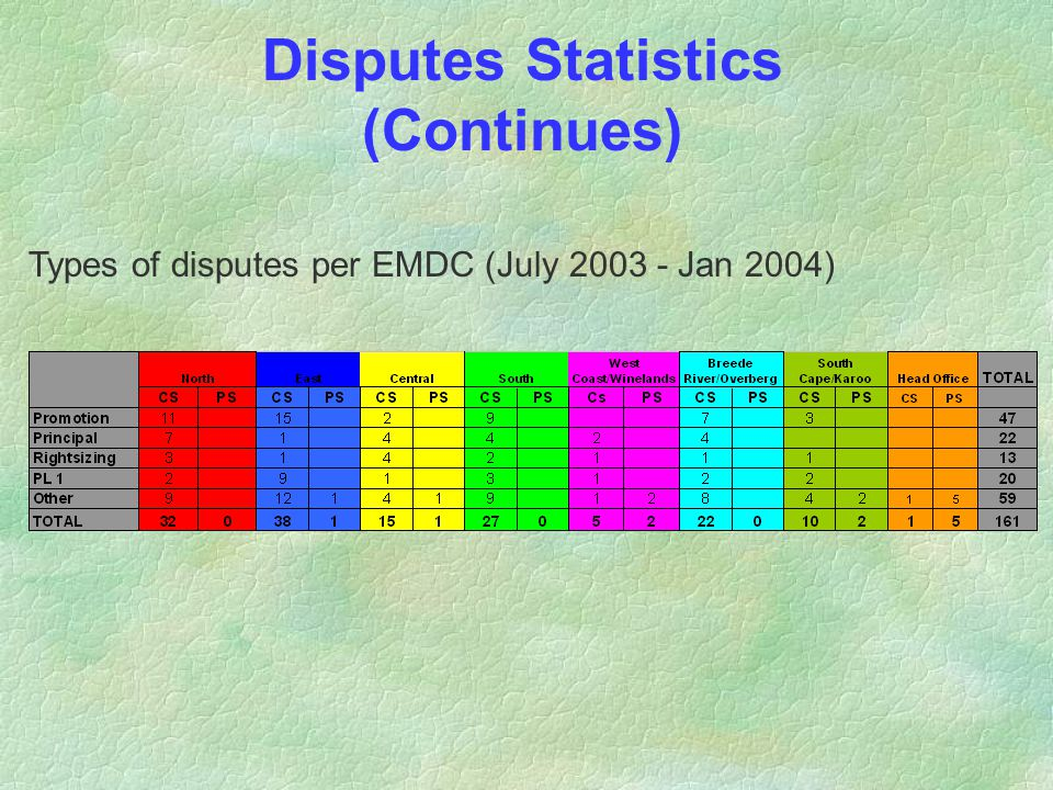 Disputes Statistics (Continues) Types of disputes per EMDC (July 2003 - Jan 2004)